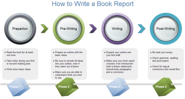 How do you write a book report